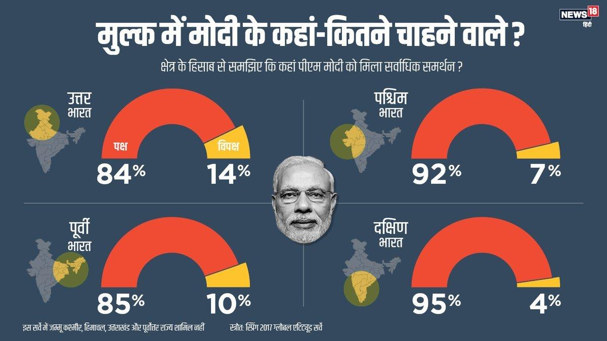 PM Narendra Modi Still Most Popular Figure in Indian Politics : Pew Research