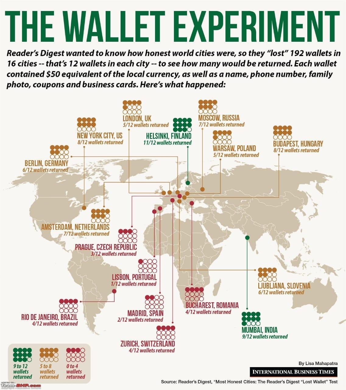 "Reader's Digest ""Lost Wallet"" Test for Most Honest Cities"